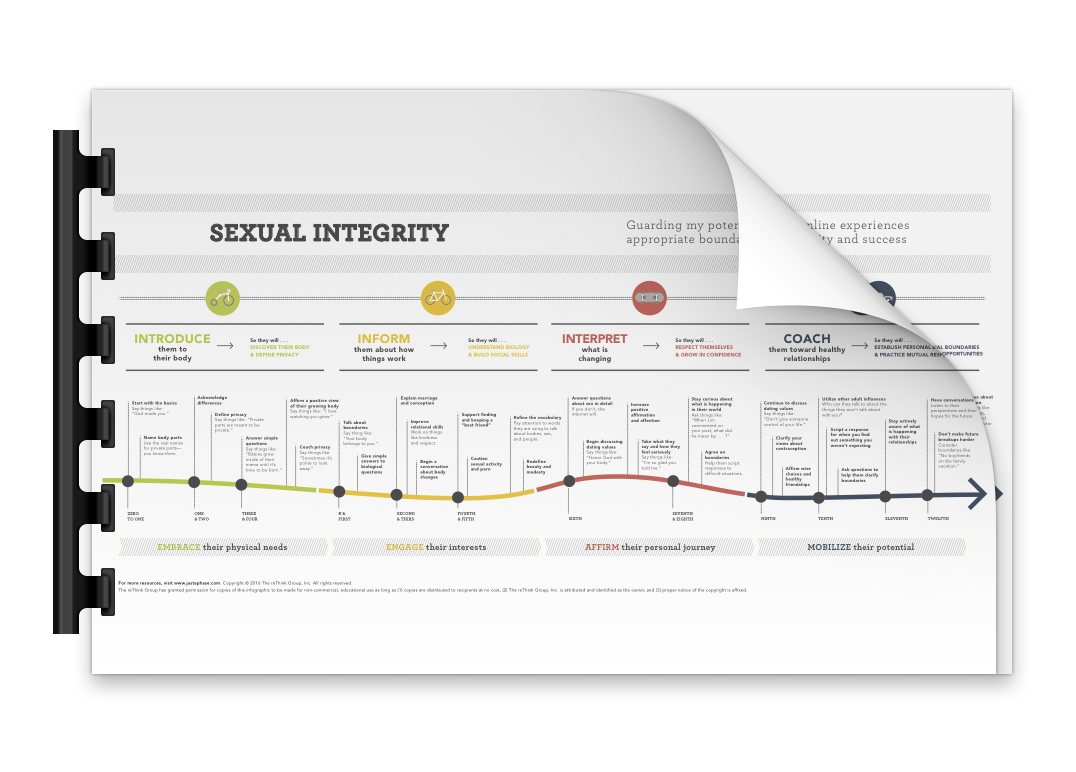 dating sexual timeline