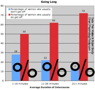 long average does sex last how