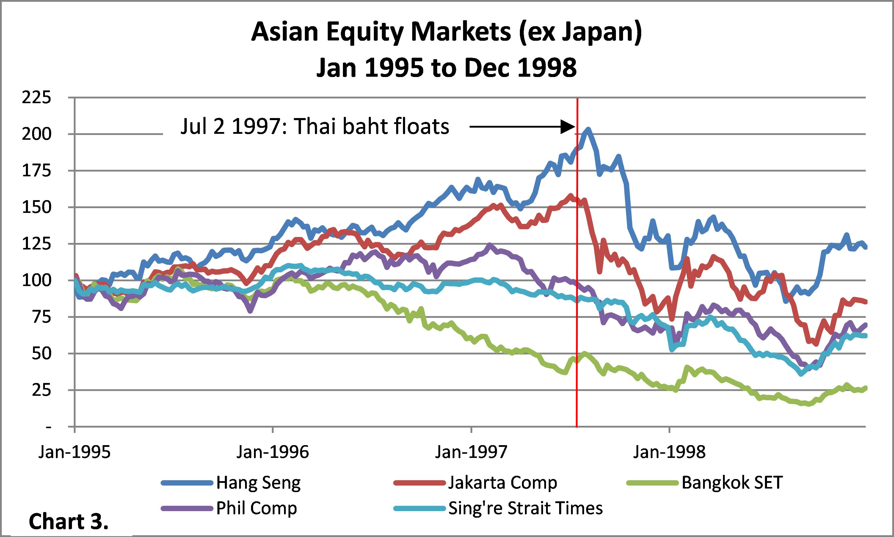 asian contagion crash stock market
