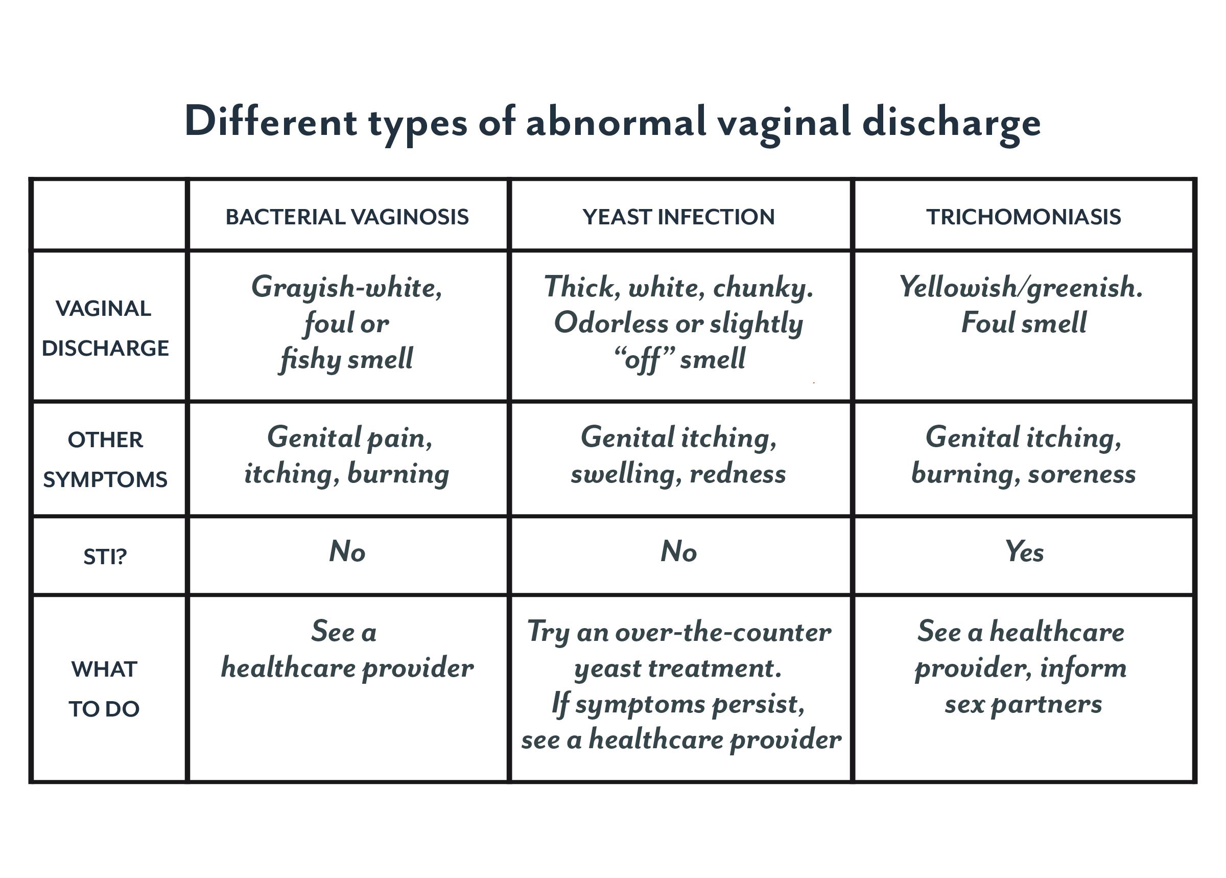discharge odorless vaginal sticky